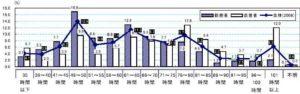 日本の歯科技工士の問題点。就労率・離職率と、長時間労働低賃金問題について
